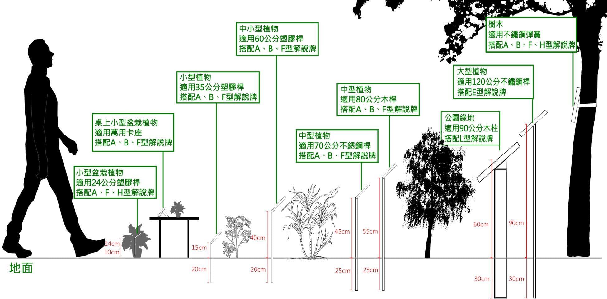 植物解說牌與版面附件配置建議圖